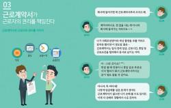 상황3. 근로계약서 설명 페이지