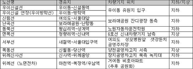 서울경전철 노선 차량기지 위치 정리