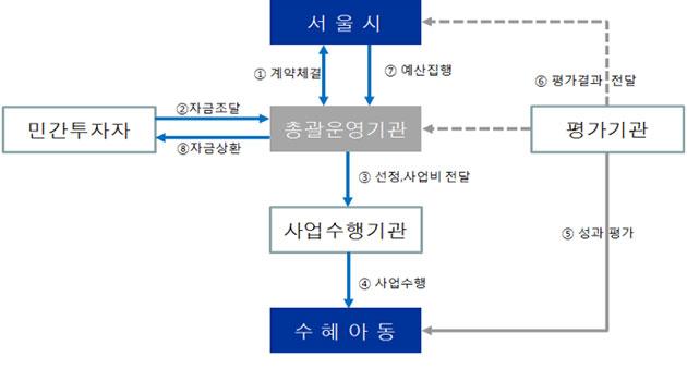 사회성과연계채권(SIB) 체계도