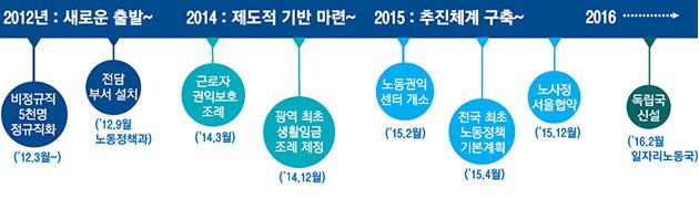 노동존중특별시 서울을 만들기까지...