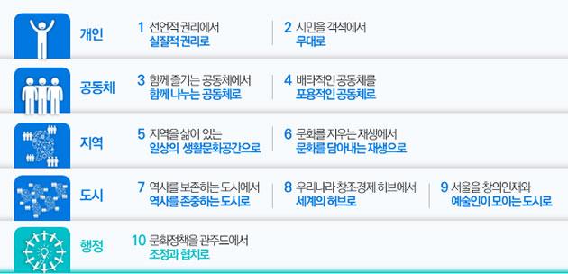 `비전 2015, 문화도시 서울` 10대 추진과제