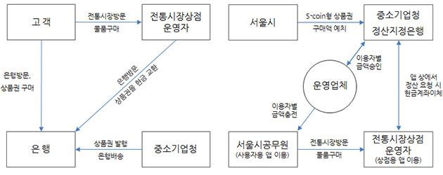 현재 온누리 상품권 이용방식(좌), S-coin 개발시 온누리상품권 이용방식(우)