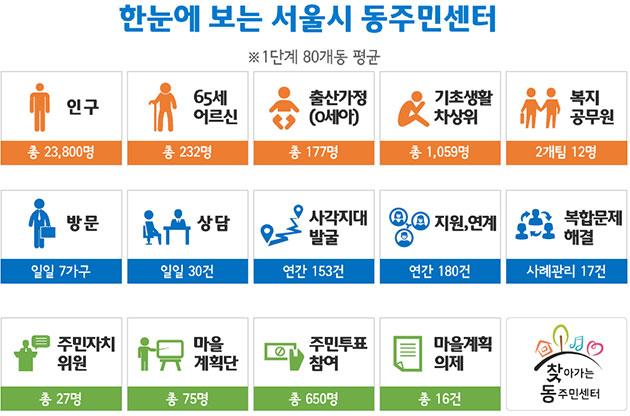 한눈에 보는 서울시 동주민센터