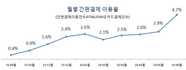 월별 간편결제 이용율 (간편결제 이용건수/ETAX,STAX내 카드결제건수)