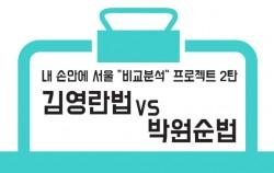 김영란법 vs 박원순법비교