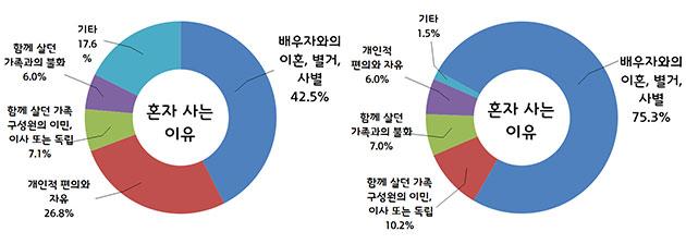 4050세대(좌), 6080세대(우) 여성 1인 가구의 혼자 사는 이유