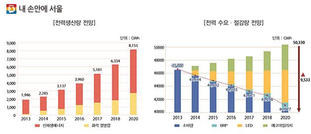2020년도 전력 생산 및 수요·절감량 전망 그래프.