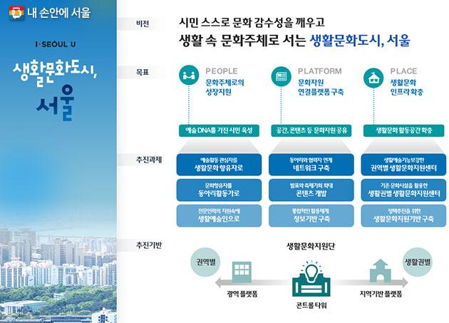 생활문화도시, 서울