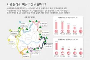 [그래픽뉴스] 서울둘레길, 가장 선호하는 코스는?