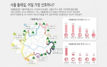 서울 둘레길, 어딜 가장 선호하나