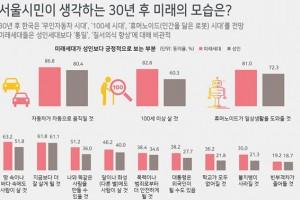 [그래픽뉴스] 30년 후 미래 모습은?