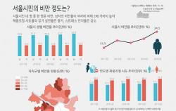 서울시민의 비만 정도는