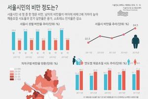 [그래픽뉴스] 서울시민 4명 중 1명 비만