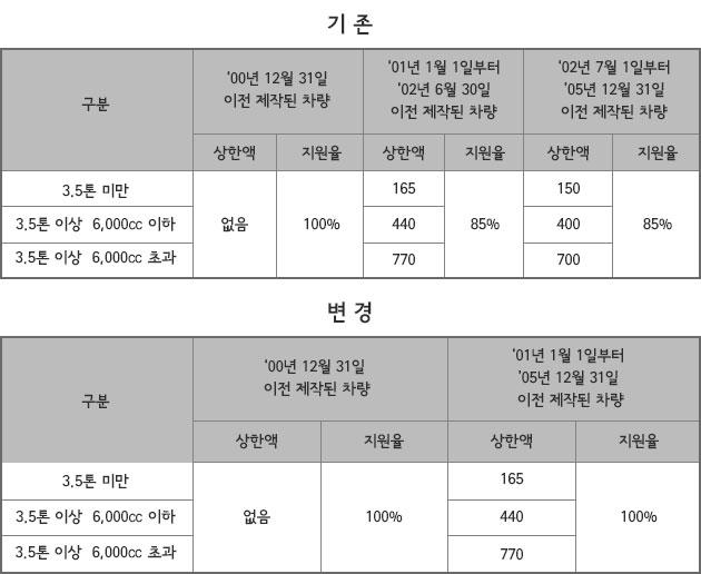 조기폐차 지원금 상한액 및 지원율(단위 : 만원)