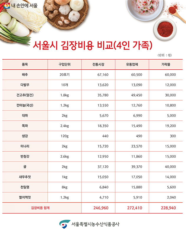 김장 성수품 소매 비용 조사처