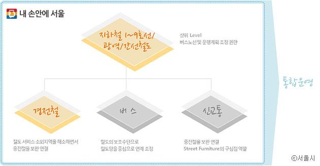 대중교통 통합 운영 개념도(서울시 도시교통정비 기본계획 중) ⓒ서울시