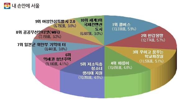 2016년 서울시 10대 뉴스 선정 결과