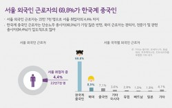 서울 외국인 근로자의 69.8%가 한국계 중국인