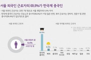 [그래픽 뉴스] 서울 외국인 근로자 69.8%가 한국계 중국인