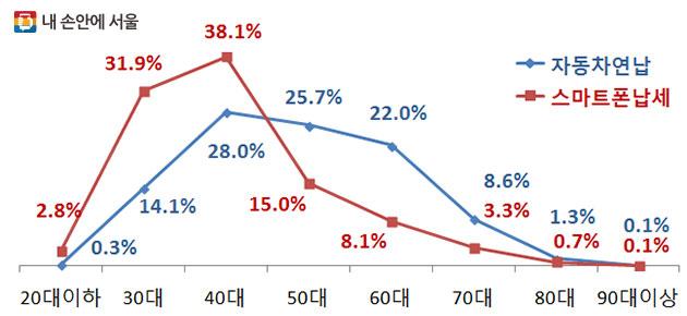 2016년 자동차세 연납신고 및 스마트폰 이용 세금납부 연령별 비교(※ 서울시 자체 조사 결과)