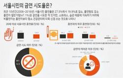 서울시민의 금연 시도율은