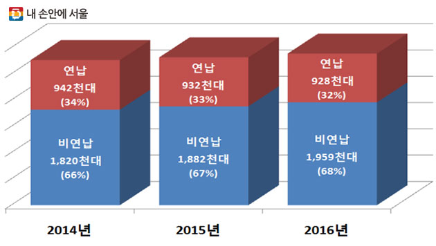 ※ 서울시 자체 조사 결과, 2014~2016년 기준