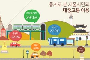 [그래픽뉴스] 한눈에 보는 서울시민 대중교통 이용실태