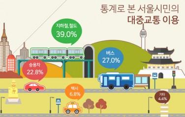 통계로 본 서울시민의 대중교통이용