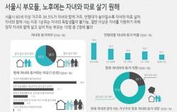 서울시 부모들, 노후에는 자녀와 따로 살기 원해