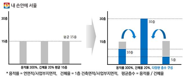 용적률=연면적/사업부지면적, 건폐율=1층 건축면적/사업부지면적, 평균층수=용적률/건폐율