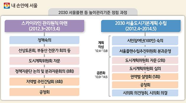2030 서울플랜 등 높이관리기준 정립 과정