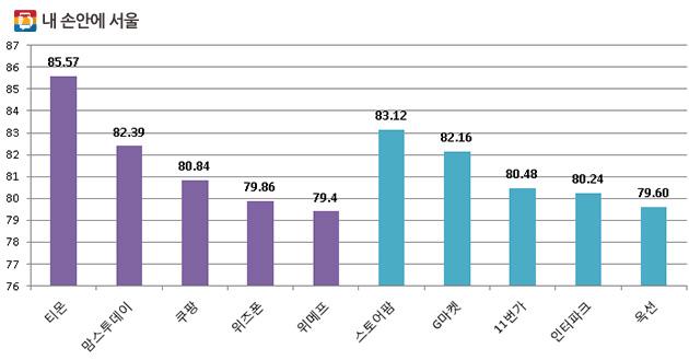 2016 오픈마켓·소셜커머스 업체별 평가점수