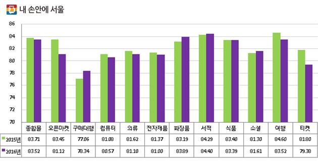 2015, 2016년 인터넷 쇼핑몰 평가결과