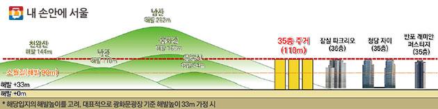 35층 높이 수준(해발 33m 기준)