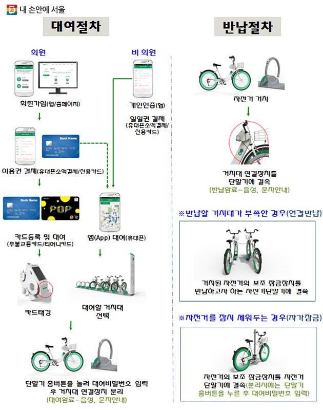 서울시 공공자전거 따릉이 이용방법