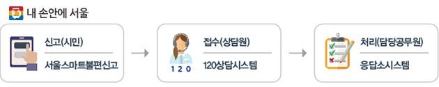 처리절차 : 신고(시민) → 접수(120상담원) → 처리(공무원)