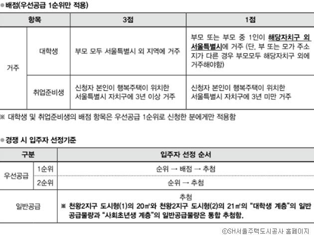 입주자 선정기준 안내자료 ⓒSH서울주택도시공사 홈페이지