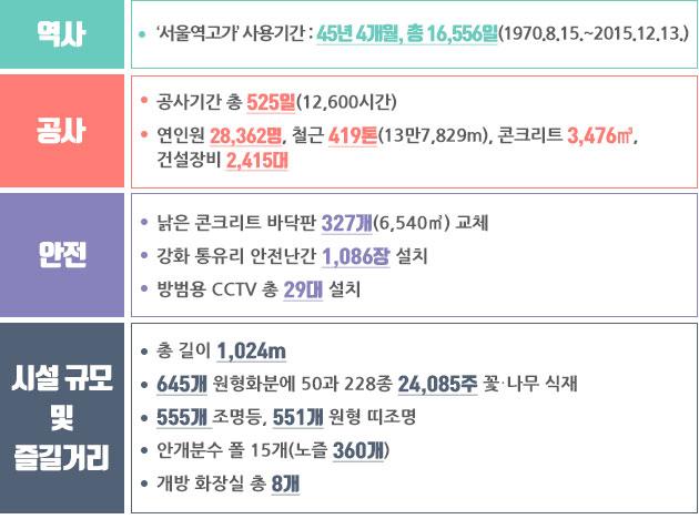 숫자와 기록으로 보는 `서울로 7017`