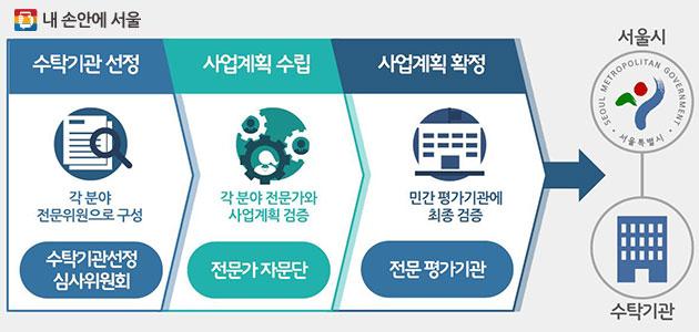 서울형 위탁개발사업 3단계 검증 시스템