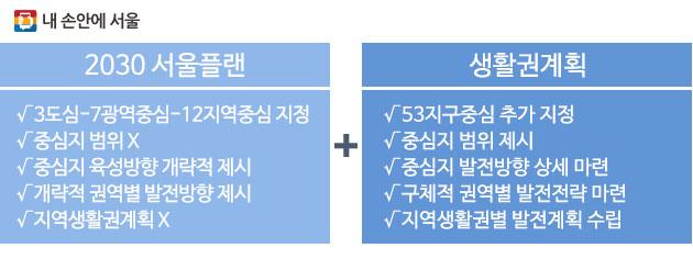 `2030 서울플랜`과 `생활권계획` 주요내용 비교