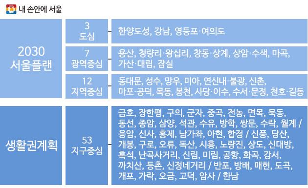 `2030 서울플랜` 중심지체계(3도심-7광역중심-12지역중심-53지구중심)