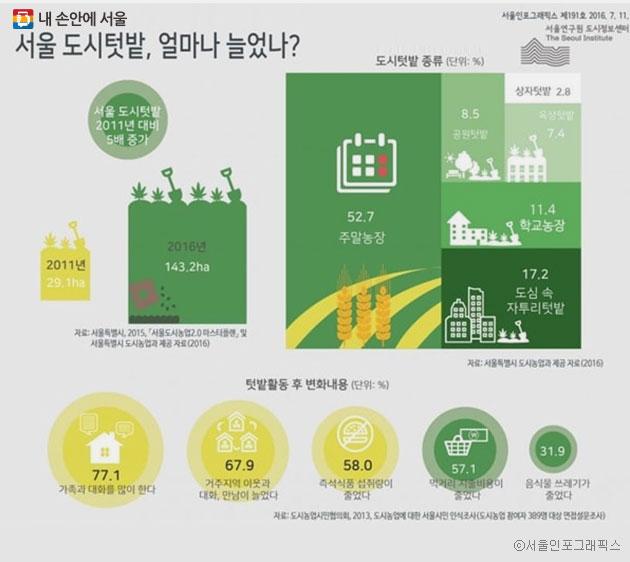 주말농장, 옥상텃밭, 도심 속 자투리텃밭, 상자텃밭 등을 가꾸는 도시농업으로 서울 도시텃밭 면적은 2011년 29ha에서 2016년(상반기 기준) 143ha로 약 5배 증가했다. ⓒ서울인포그래픽스
