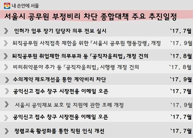 서울시 공무원 부정비리 차단 종합대책 주요 추진일정