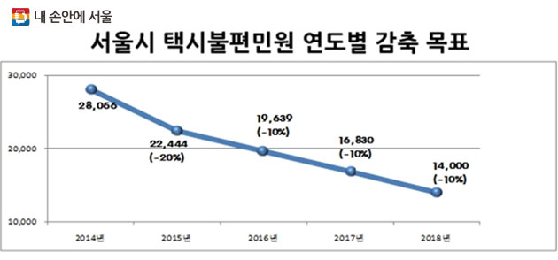 서울시는 2018년까지 2014년 2만8천여 건보다 50% 감소한 14,000건으로 택시 민원을 감축하겠다고 밝혔다.