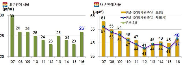 연도별 미세먼지 추이 (초미세먼지(PM-2.5), 미세먼지(PM-10), 왼쪽부터)