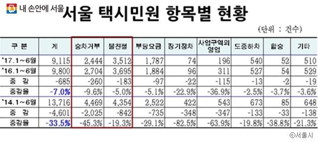 서울시 택시민원 항목별 현황. 불친절, 승차거부, 부당 요금의 민원이 가장 많았다. ⓒ서울시