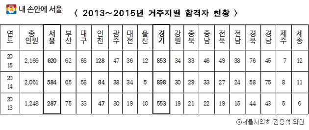 2013~2015년 서울시 공무원 시험 거주지별 합격자 현황 ⓒ서울시의회 김용석 의원