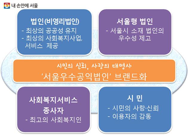 서울시가 `사회복지시설 운영법인 인증사업`을 추진한다