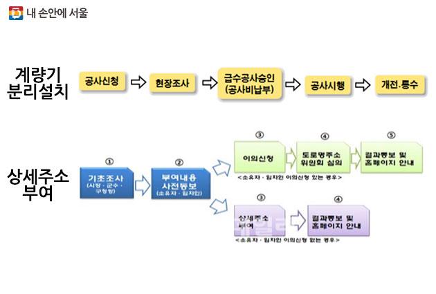 계량기 분리설치 (상), 상세주소 부여 (하)