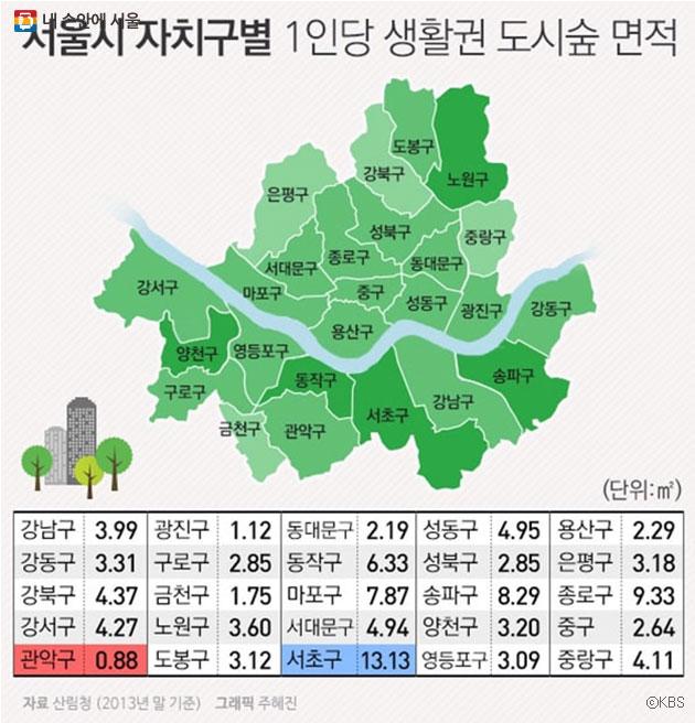 서울시 1인당 `생활권 도시숲` 면적은 자치구별로 많은 차이를 보이고 있다. ⓒKBS